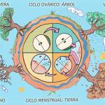 Síndrome de Ovarios Poliquísticos por Susun Weed